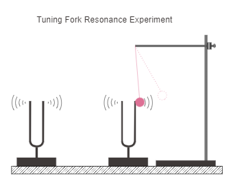 Tuning Fork Resonance Experiment