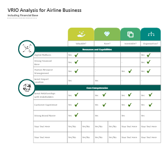 VRIO Analysis for Airline Business