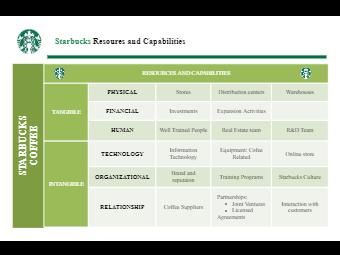 Starbucks Resoures and Capabilities