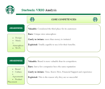 Starbucks VRIO Analysis