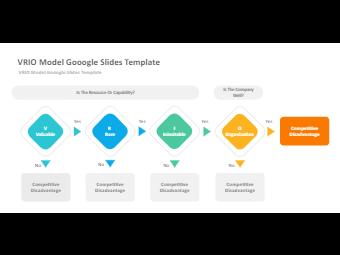 VRIO Model Gooogle Slides Template