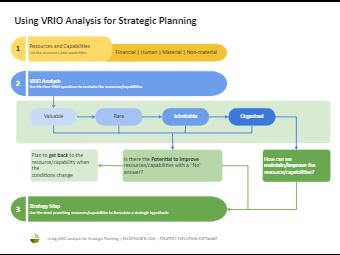 VRIO Analysis for Strategic Planning