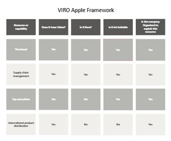 VRIO Analysis for Apple