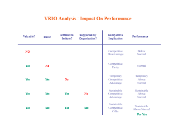 VRIO Analysis for Business Performance