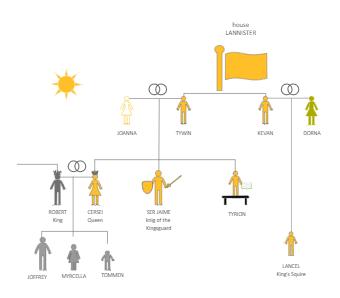 Westerlands Pedigree Chart