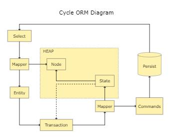 Cycle ORM Diagram