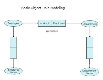 Basic Object-Role Modeling