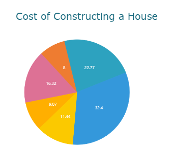 Cost of Constructing a House Pie Chart