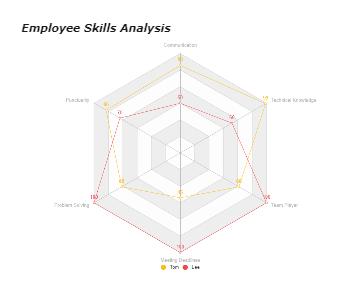 Employee Skills Analysis Spider Chart