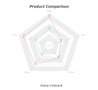 Product Comparison Spider Chart