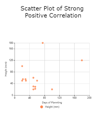 Scatter Plot of Strong Positive Correlation