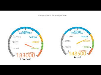 Gauge Charts for Comparison