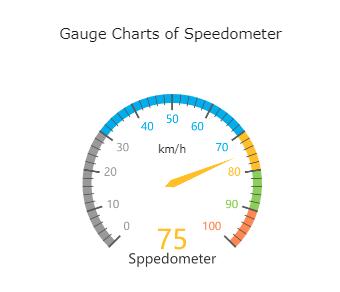 Gauge Charts of Speedometer