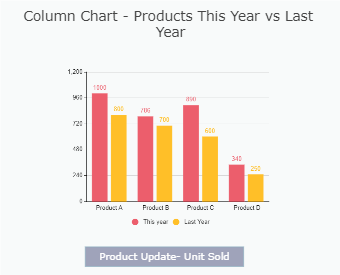 Column Chart for Products