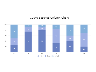 100 Percent Stacked Column Chart
