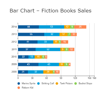 Bar Chart – Fiction Books Sales