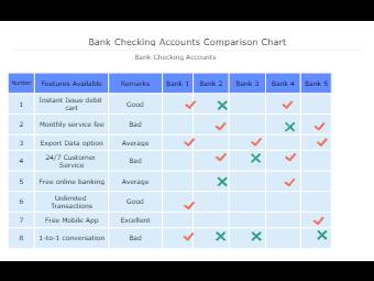 Bank Checking Accounts Comparison Chart