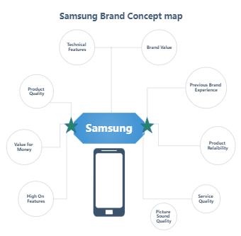 Brand Concept Map SamSung