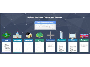 Business Real Estate Concept Map Template