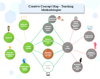 Creative Concept Map - Teaching Methodologies