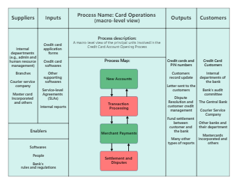 The SIPOC Diagram of the Card Operations Department