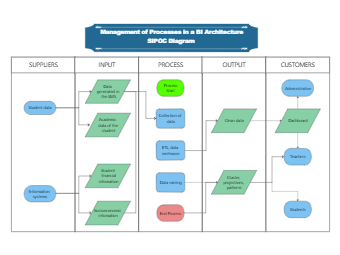 SIPOC Diagram for the Management of Processes in a BI Architecture