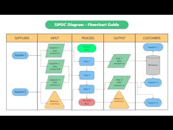 SIPOC Diagram Flowchart Guide