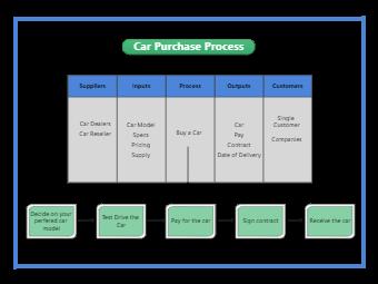 Car Purchase Process SIPOC Diagram