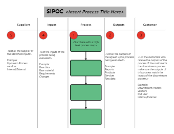 Using the SIPOC Diagram