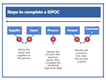 Steps to Complete a SIPOC