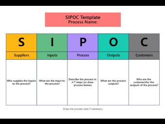 The SIPOC Model