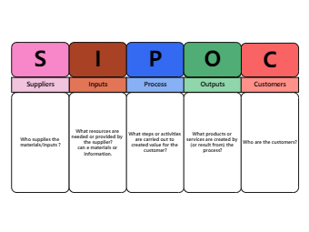What is SIPOC Diagram