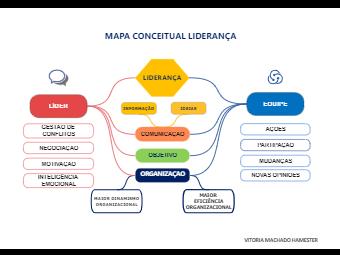 Mapa Conceitual Liderança