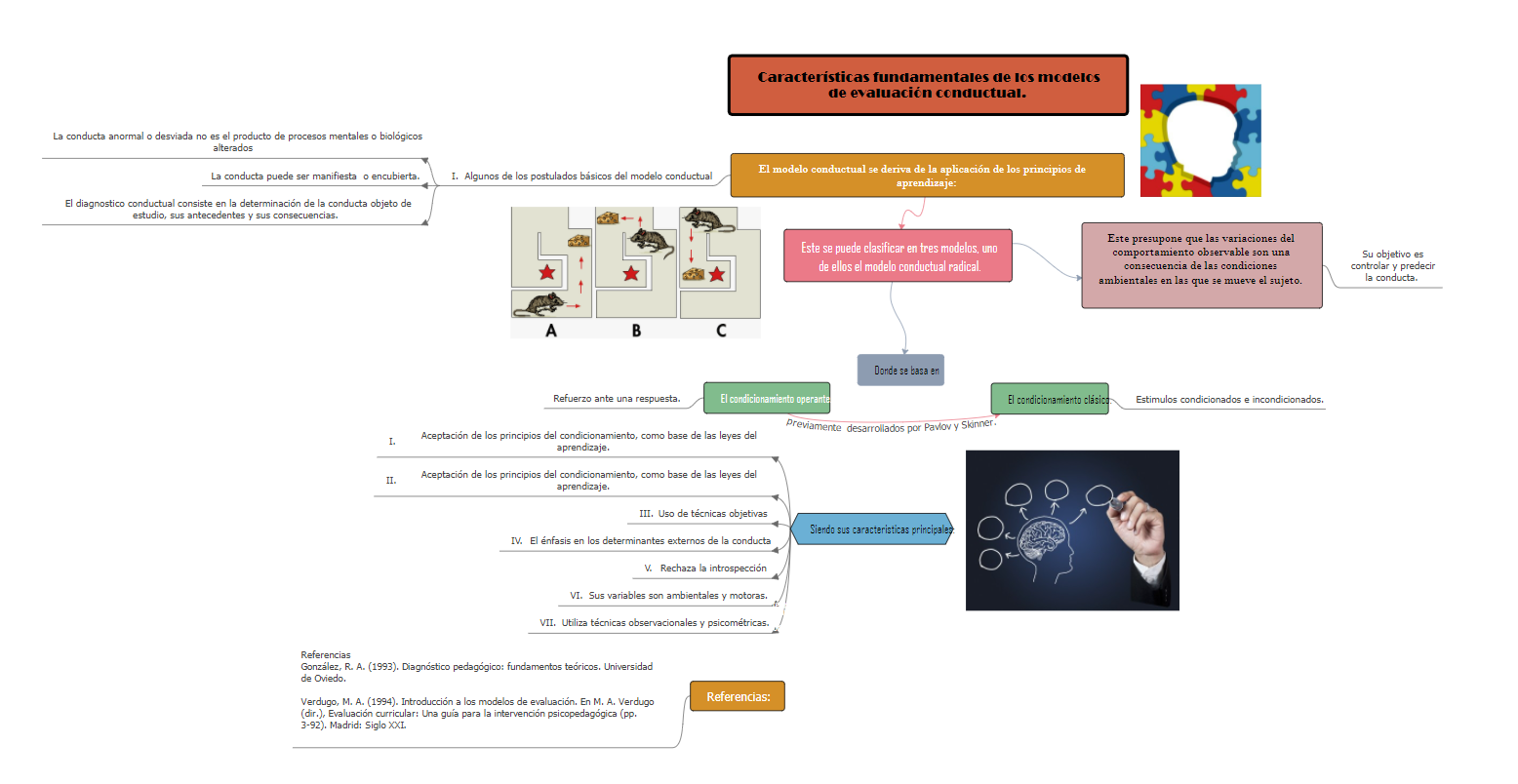 Modelo de Evaluación Conductual