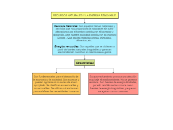 Desarrollo del Mapa Conceptual