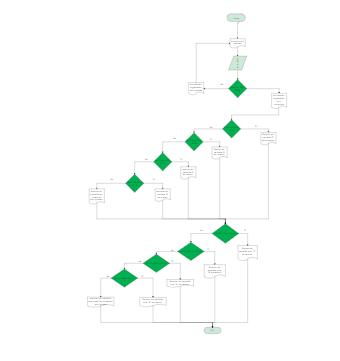 Diagramma di Flusso della Informatica