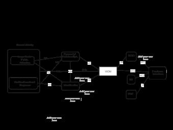 Conceptual Framework Example