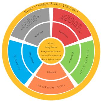 Model Penglibatan Pengurusan Atasan Dalam Pelaksanaan ISMS Sektor Awam