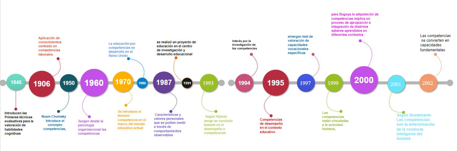 Una cronología sobre competencias