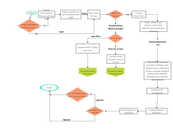 Client and Loan Aquisitin process map  draft