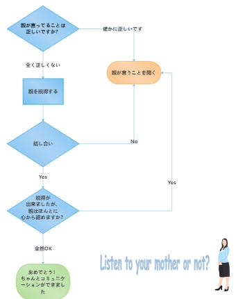 親とコミュニケーション