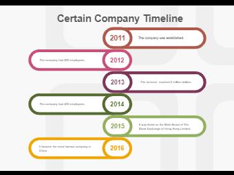 Food Company Timeline
