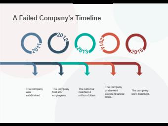Finance Company Timeline