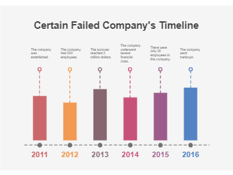Certain Failed Company's Timeline