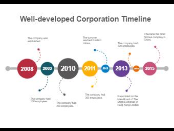 Well-developed Corporation Timeline