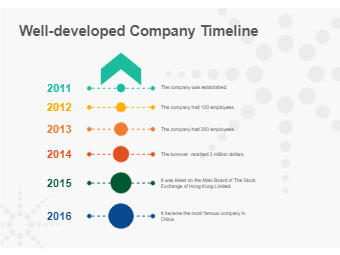Well-developed Company Timeline