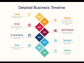 Detailed Business Timeline