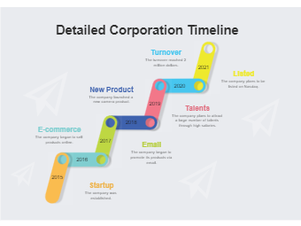 Detailed Corporation Timeline