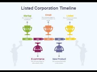 Listed Corporation Timeline
