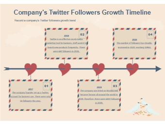 Twitter Followers Growth Timeline